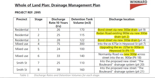 proposed drainage scheme